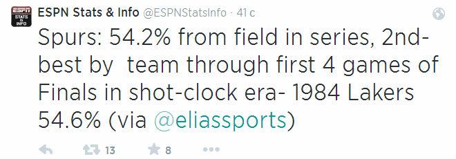 54,2% бросков с игры реализовали «Спёрс» в этой серии. С тех пор, как было введено правило «24 секунд», только «Лейкерс» в 1984-м атаковали лучше.
