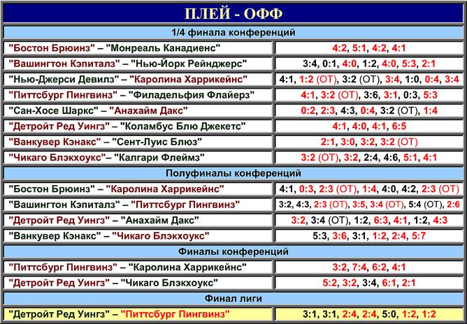 Таблица плей-офф розыгрыша Кубка Стэнли 2009 года