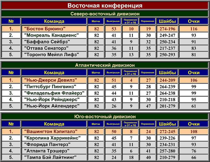 Турнирная таблица регулярного чемпионата НХЛ сезона-2008/09. Восточная конференция
