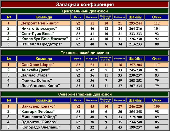 Турнирная таблица регулярного чемпионата НХЛ сезона-2008/09. Западная конференция