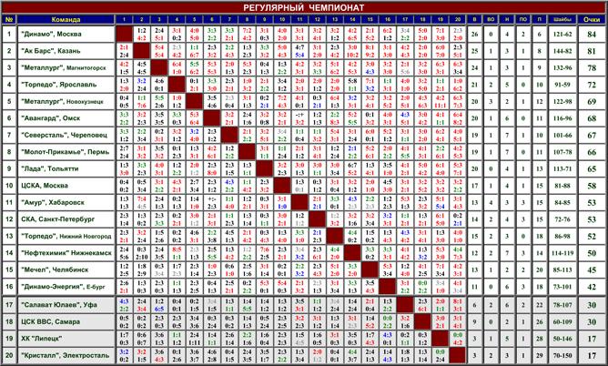 Наша история. Часть 54. 1999-2000. Таблица 01.