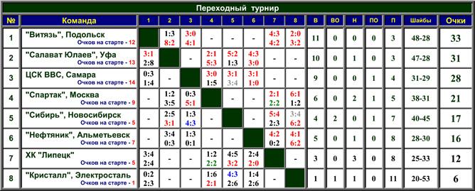 Наша история. Часть 54. 1999-2000. Таблица 02.