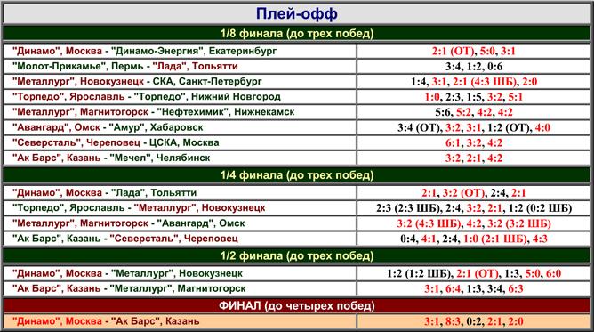 Наша история. Часть 54. 1999-2000. Таблица 03.