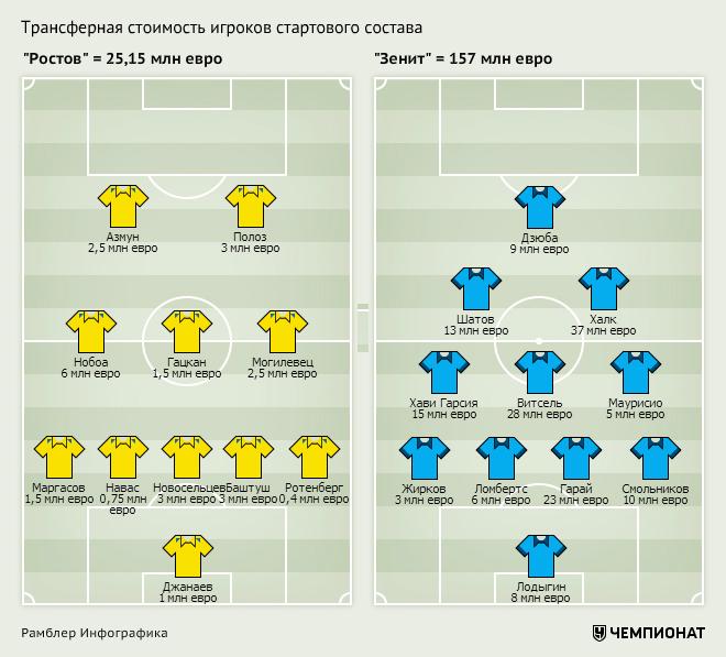 «Ростов» — «Зенит»: трансферные цены