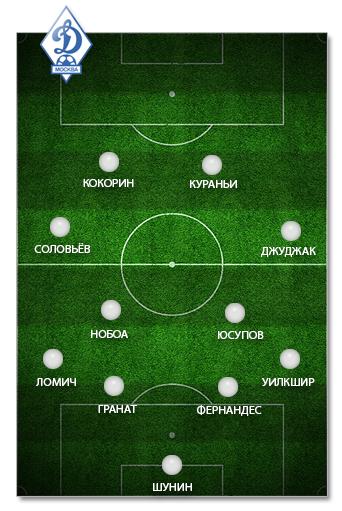 """""""Динамо""""-2012: оптимальный состав"""