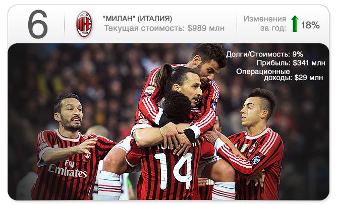 """""""Милан"""""""