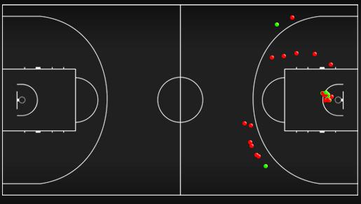 Схема-статистика бросков игроков сборной Италии в первой половине матча против Сербии