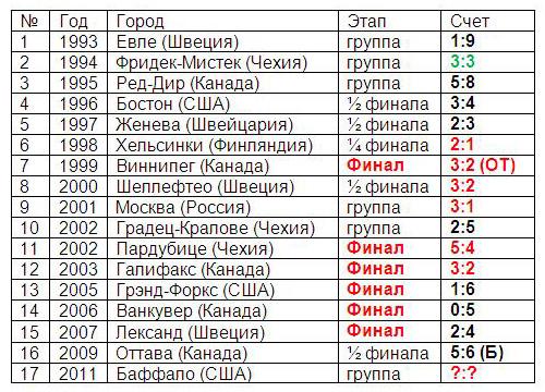 Результаты всех матчей Россия – Канада на молодежных чемпионатах мира