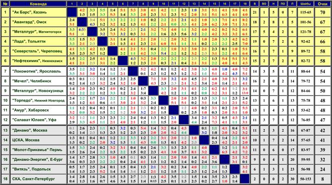 Наша история. Часть 55. 2000-2001.Таблица 01.