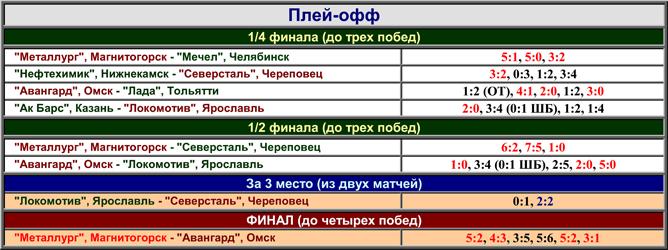 Наша история. Часть 55. 2000-2001.Таблица 03.