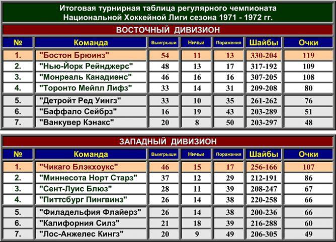 Турнирная таблица регулярного чемпионата НХЛ сезона-1971/72.