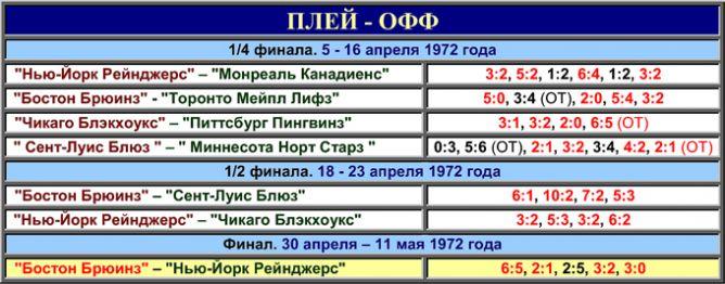 Таблица плей-офф сезона-1971/72.