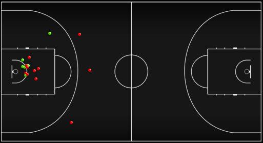 Схема-статистика бросков Андрея Кириленко в матче против сборной Украины