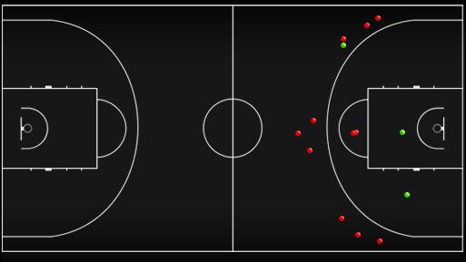 Схема-статистика бросков игроков задней линии сборной Украины в первой половине матча против сборной России