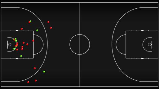 Схема-статистика бросков сборной России в первой половине матча против сборной Украины