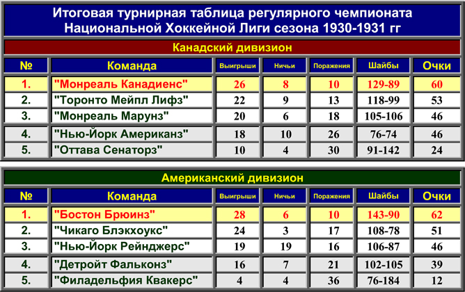 История Кубка Стэнли. Часть 39. 1930-1931. Турнирная таблица регулярного чемпионата.