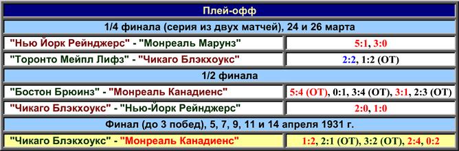 История Кубка Стэнли. Часть 39. 1930-1931. Таблица плей-офф.