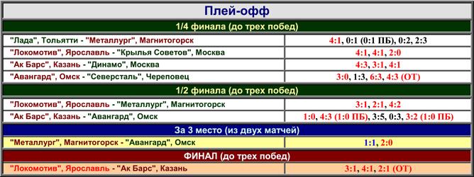 Наша история. Часть 56. 2001-2002. Таблица 02.