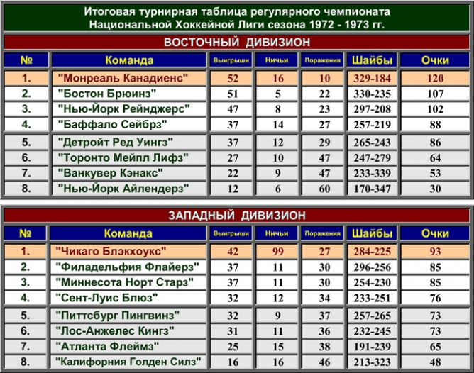 Турнирная таблица регулярного чемпионата.