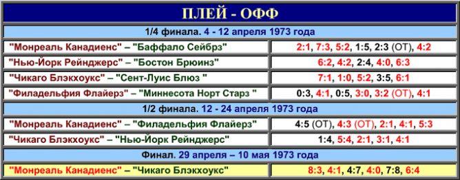 Таблица плей-офф сезона-1972/73