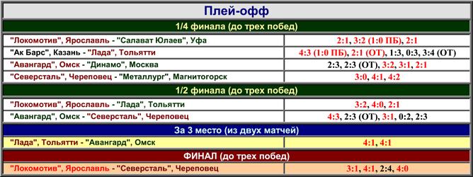 Наша история. Часть 57. 2002-2003. Таблица 02.