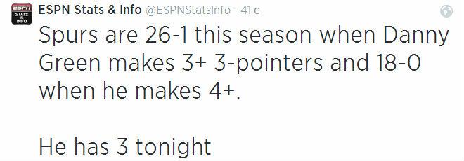 В тех матчах, в которых Дэнни Грин реализует три трёхочковых, «Сан-Антонио» выиграл 26 из 27 матчей, когда четыре 18 из 18. Пока у защитника три…