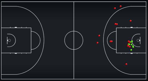 Схема-статистика бросков игроков сборной России во второй половине матча против сборной Грузии