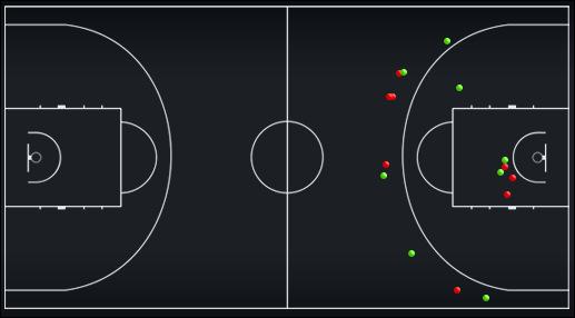 Схема-статистика бросков игроков задней линии сборной России в первой половине матча против сборной Грузии
