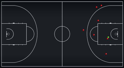 Схема-статистика бросков игроков задней линии сборной России во второй половине матча против сборной Грузии