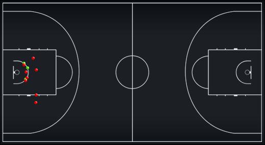 Схема-статистика бросков Зазы Пачулии в матче против сборной России