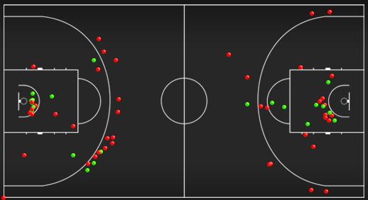Схема-статистика бросков после первой половины матча между сборными Латвии и Италии (слева – Латвия, справа – Италия)