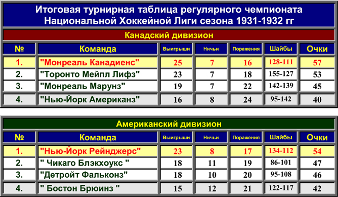 Кубок Стэнли. Часть 40. 1931-1932. Турнирная таблица регулярного чемпионата.
