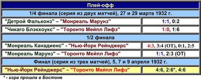 Кубок Стэнли. Часть 40. 1931-1932. Таблица плей-офф.