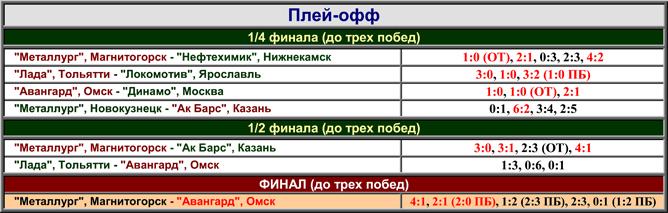 Наша история. Часть 58. 2003-2004. Таблица 02.