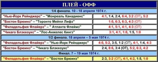Таблица плей-офф розыгрыша Кубка Стэнли 1974 года.