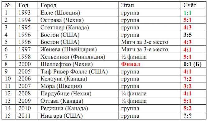 Статистика встреч молодёжек России и Чехии.