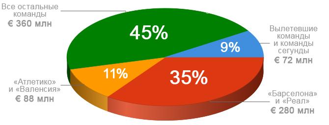 Как будут распределяться доходы от медиаправ в чемпионате Испании с 2014 года?
