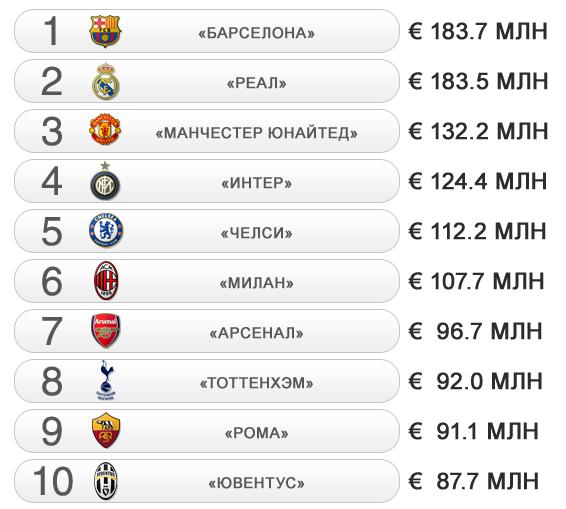 Топ-10 клубов по доходам от продажи медиаправ по итогам сезона 2010/11