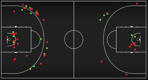 Схема-статистика бросков игроков скамейки в матче сборных Словении и Грузии (слева – Словения, справа – Грузия)