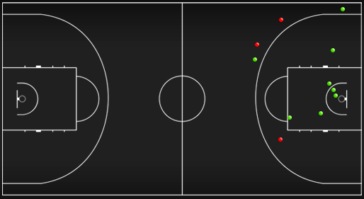 Схема-статистика бросков Пачулии, Саникидзе и Маркоишвили в первой четверти матча против сборной Словении