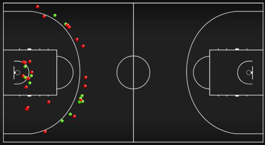 Схема-статистика бросков сборной Словении в первой половине матча против сборной Грузии