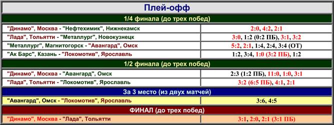 Наша история. Часть 59. 2004-2005. Таблица 02.