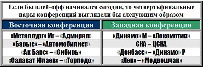 Так выглядели бы пары первого раунда Кубка Гагарина, если бы он стартовал 2 марта