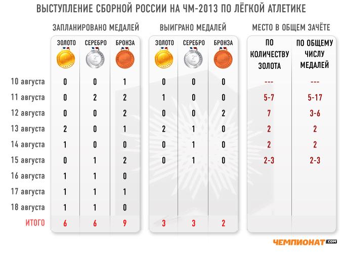 Выступление сборной России на чемпионате мира по лёгкой атлетике по итогам шести дней