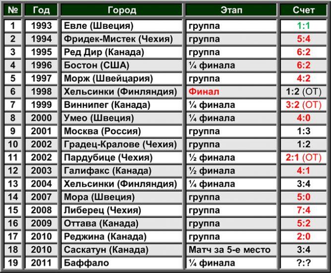 История встреч России и Финляндии на молодежных чемпионатах мира.