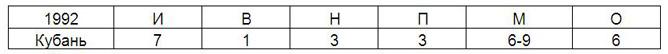 Данные в таблице приведены с учётом современной системы начисления очков