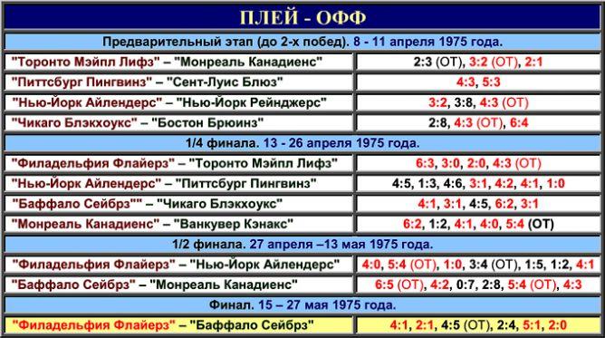 Таблица плей-офф розыгрыша Кубка Стэнли 1975 года.