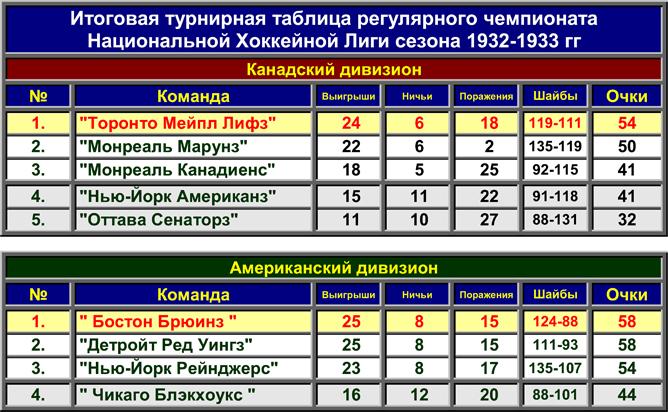 История Кубка Стэнли. Часть 41. 1932-1933. Турнирная таблица регулярного чемпионата.
