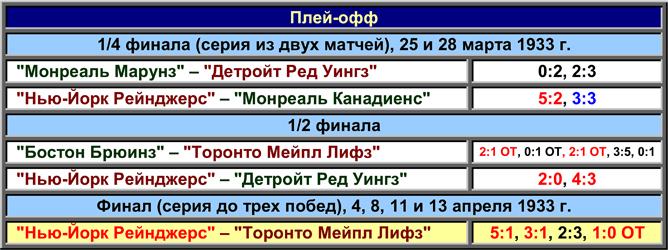 История Кубка Стэнли. Часть 41. 1932-1933. Таблица плей-офф.