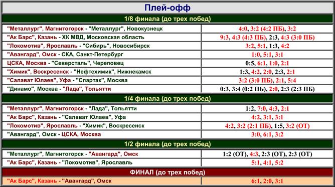 Наша история. Часть 60. 2005-2006. Таблица 02.